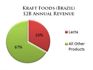 Kraft Foods Brazil