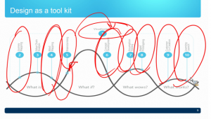 Design Thinking Toolkit Scribbled