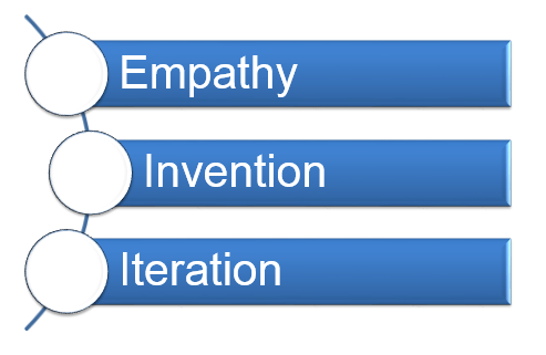 Design Thinking in 3 Parts